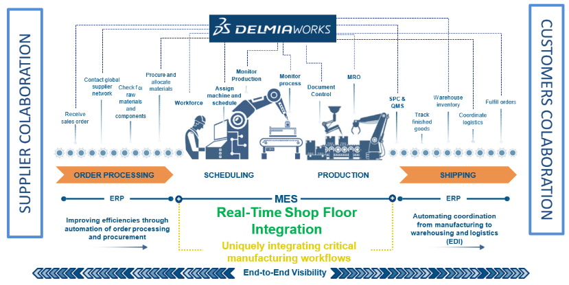 DELMIAWORKS-Supplier-Colaboration